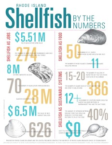 RI Shellfish By the Numbers_FINAL_printout